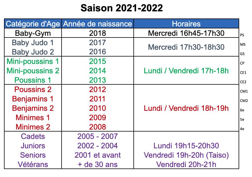 Catégories age 2020- 2021
